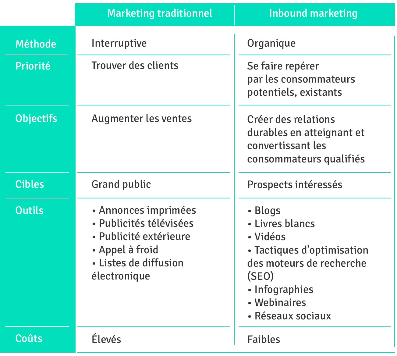 inbound marketing (méthode organique) versus marketing traditionnel (méthode interruptive)